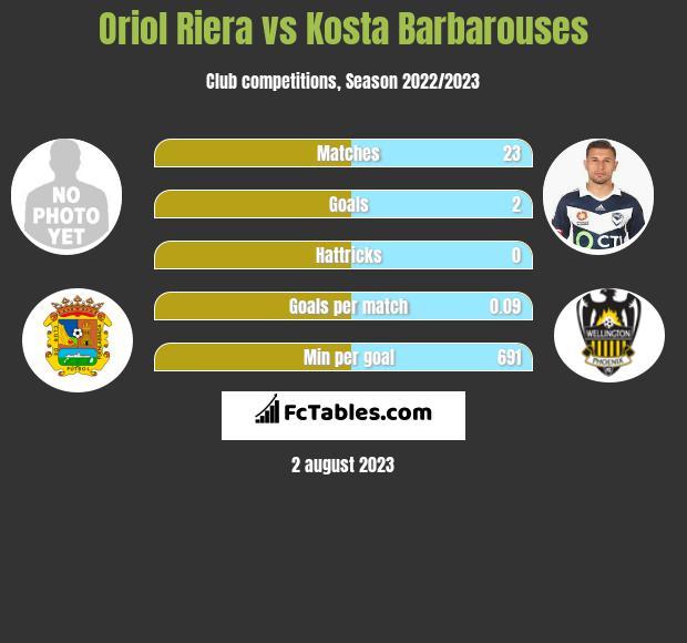 Oriol Riera vs Kosta Barbarouses h2h player stats