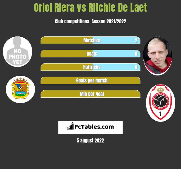 Oriol Riera vs Ritchie De Laet h2h player stats