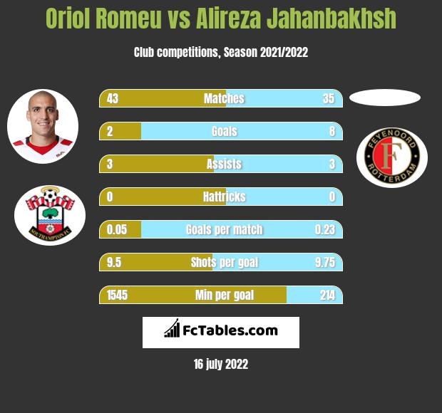 Oriol Romeu infographic statistics for Brighton