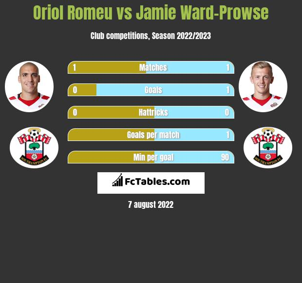 Oriol Romeu vs Jamie Ward-Prowse infographic