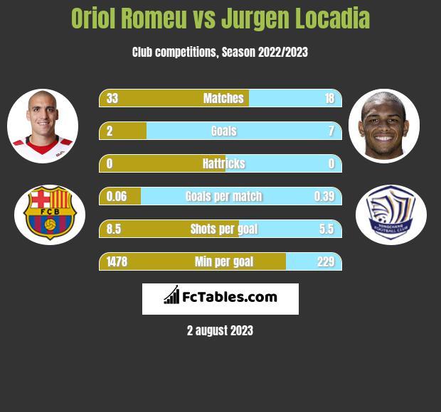 Oriol Romeu vs Jurgen Locadia infographic