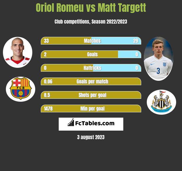 Oriol Romeu vs Matt Targett infographic