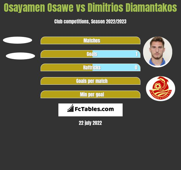 Osayamen Osawe vs Dimitrios Diamantakos h2h player stats