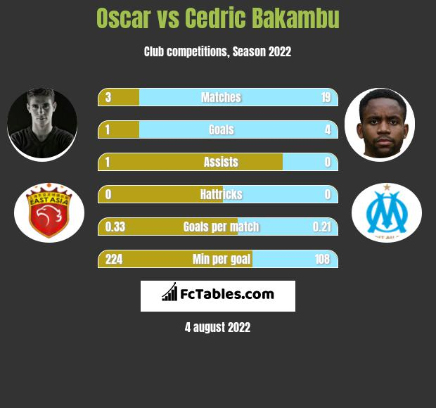 Oscar infographic statistics for Shanghai SIPG FC