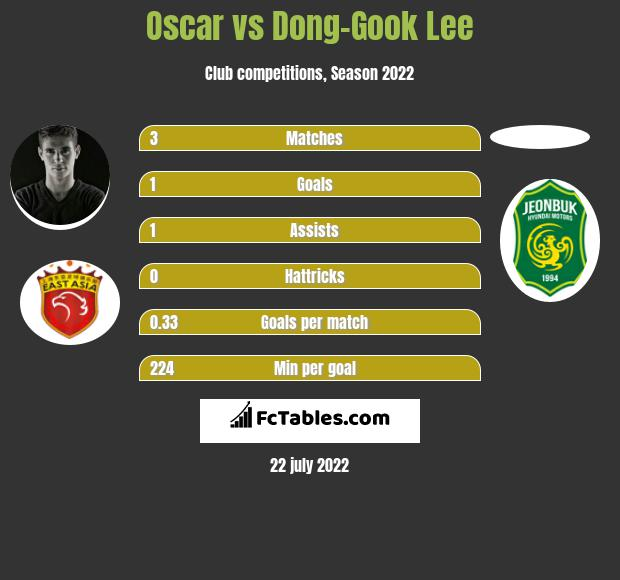 Oscar vs Dong-Gook Lee infographic