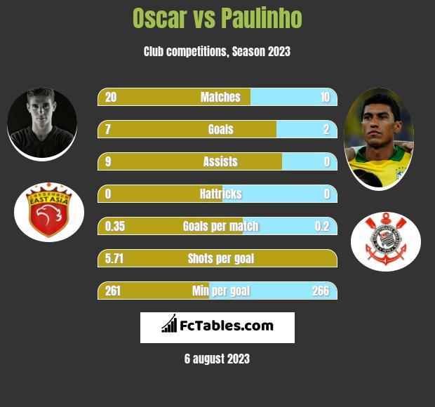 Oscar vs Paulinho infographic