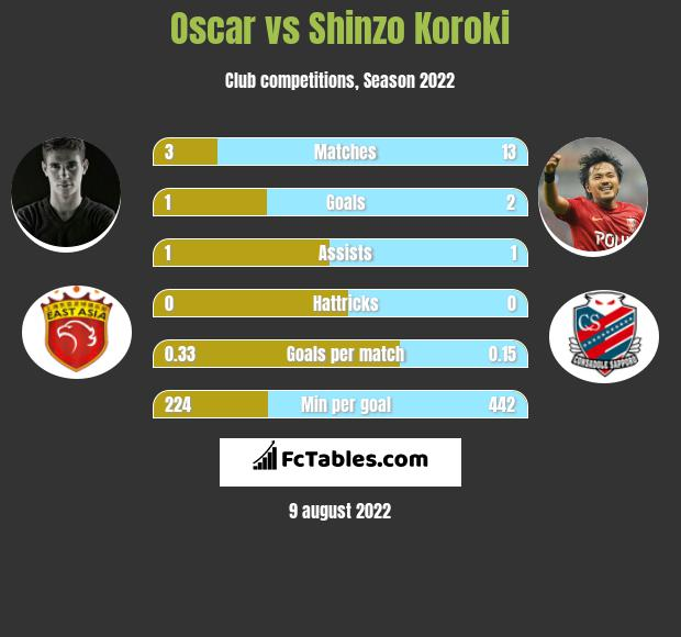 Oscar vs Shinzo Koroki infographic