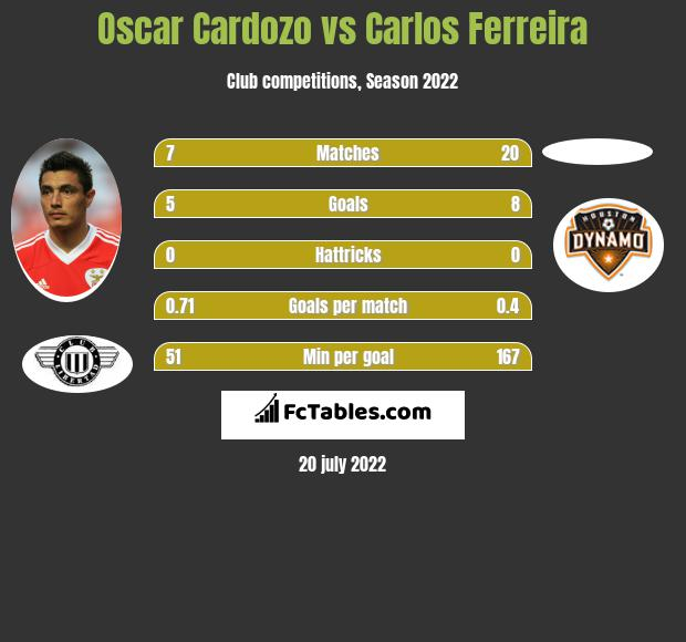 Oscar Cardozo vs Carlos Ferreira h2h player stats