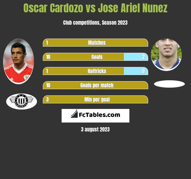 Oscar Cardozo vs Jose Ariel Nunez infographic