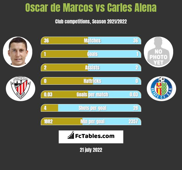 Oscar de Marcos vs Carles Alena infographic