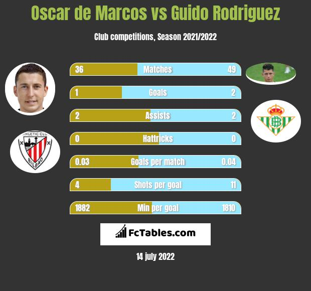 Oscar de Marcos vs Guido Rodriguez infographic