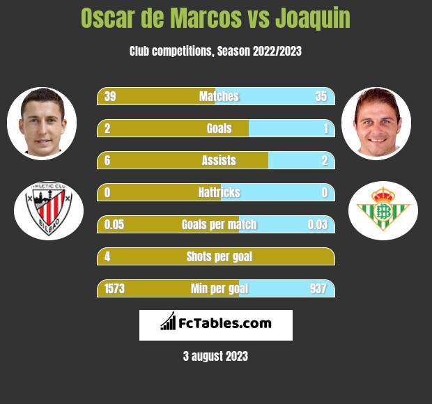 Oscar de Marcos vs Joaquin infographic