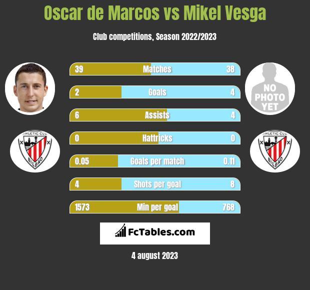 Oscar de Marcos vs Mikel Vesga infographic