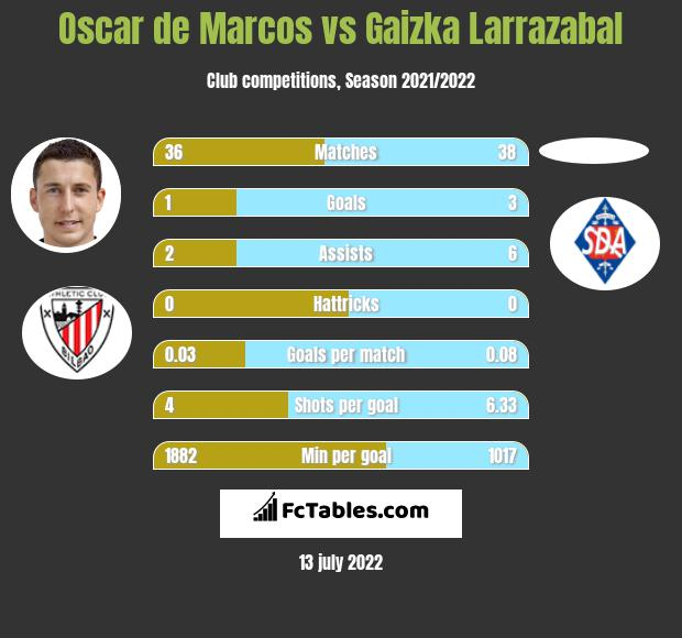 Oscar de Marcos vs Gaizka Larrazabal infographic