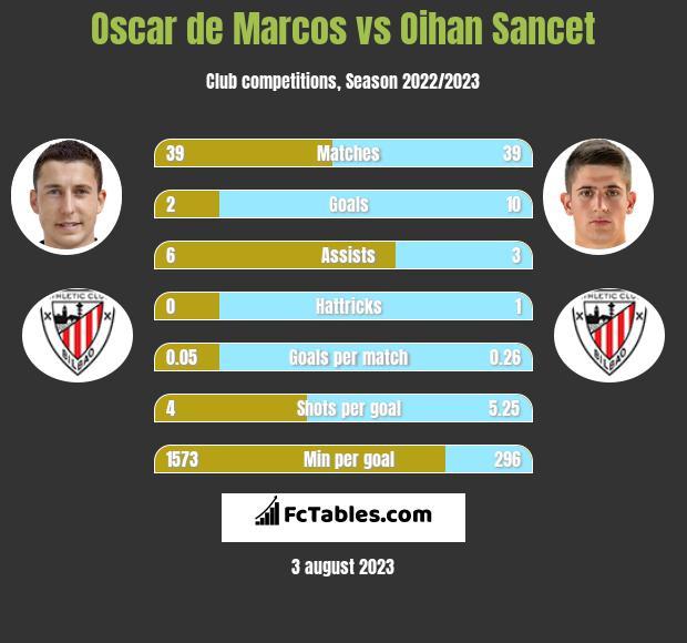 Oscar de Marcos vs Oihan Sancet infographic