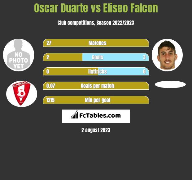 Oscar Duarte vs Eliseo Falcon infographic
