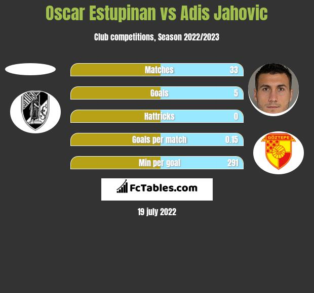 Oscar Estupinan vs Adis Jahovic h2h player stats