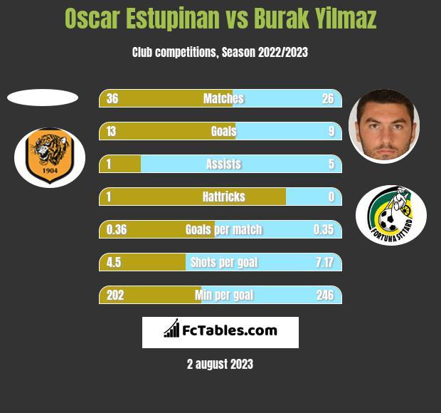 Oscar Estupinan vs Burak Yilmaz h2h player stats
