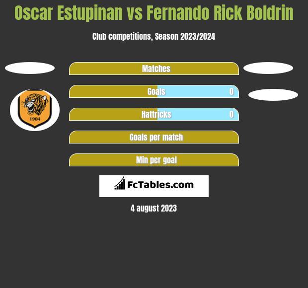 Oscar Estupinan vs Fernando Rick Boldrin h2h player stats
