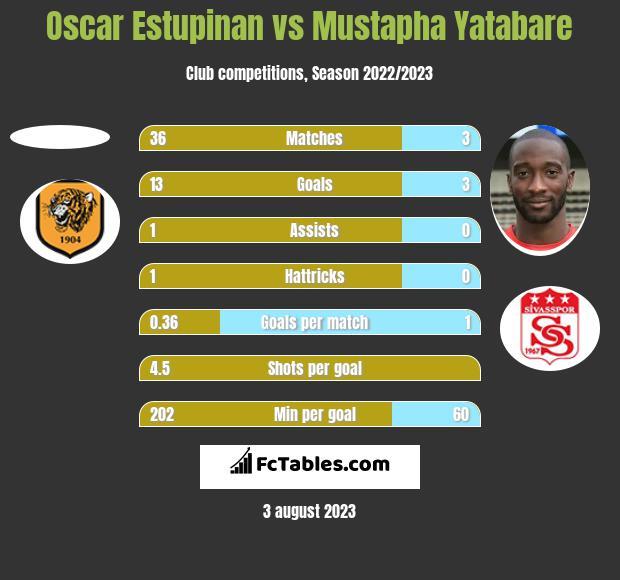 Oscar Estupinan vs Mustapha Yatabare h2h player stats