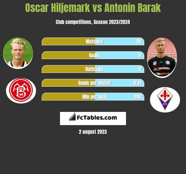 Oscar Hiljemark vs Antonin Barak infographic