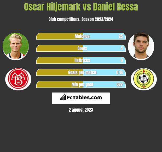 Oscar Hiljemark vs Daniel Bessa infographic