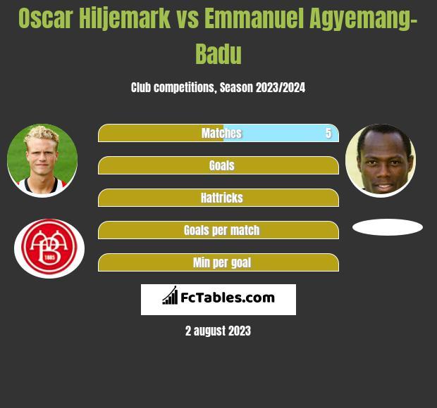 Oscar Hiljemark vs Emmanuel Agyemang-Badu infographic