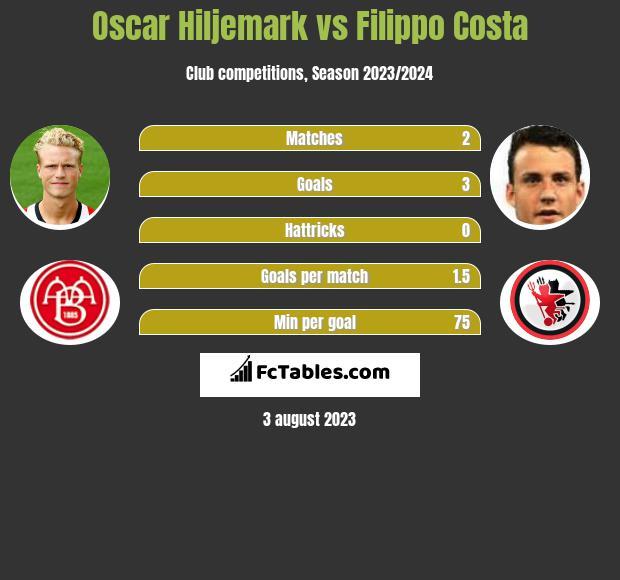 Oscar Hiljemark vs Filippo Costa infographic