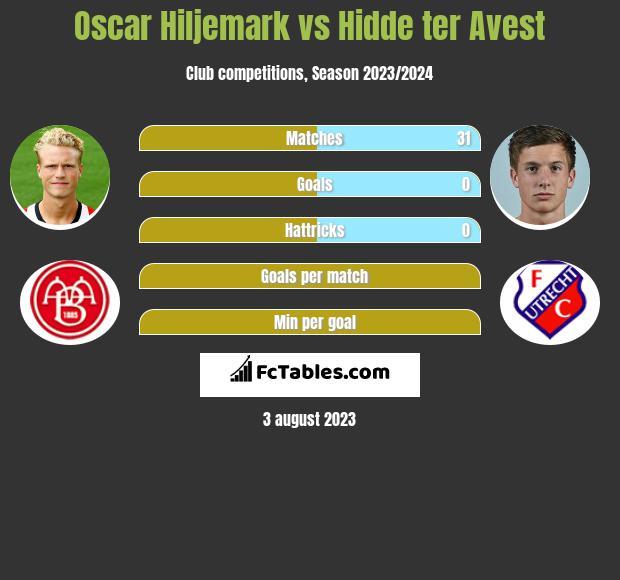 Oscar Hiljemark vs Hidde ter Avest infographic