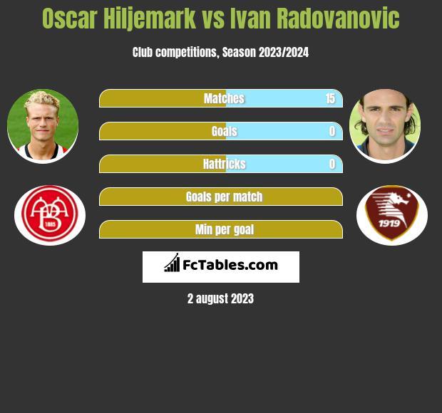 Oscar Hiljemark vs Ivan Radovanovic infographic