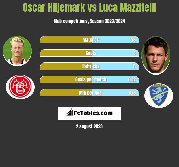 Oscar Hiljemark vs Luca Mazzitelli infographic