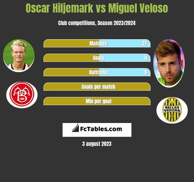 Oscar Hiljemark vs Miguel Veloso infographic