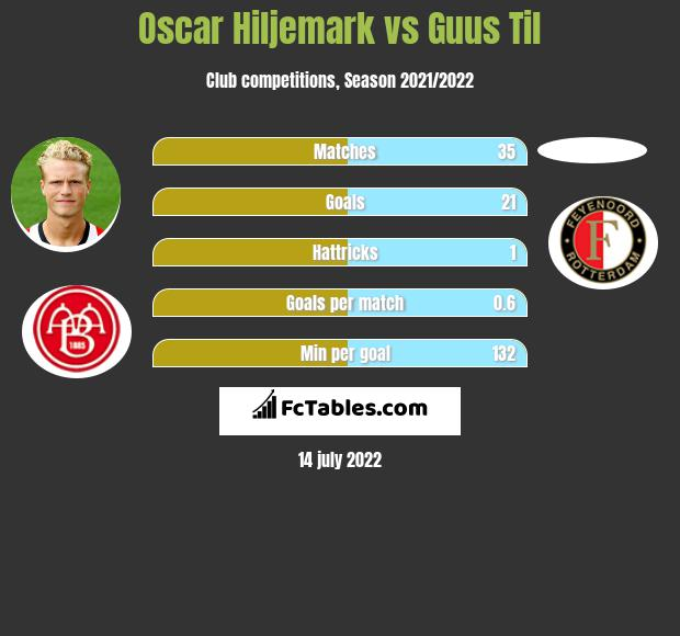 Oscar Hiljemark vs Guus Til infographic
