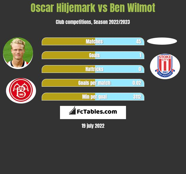Oscar Hiljemark vs Ben Wilmot infographic