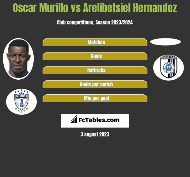 Oscar Murillo vs Arelibetsiel Hernandez infographic