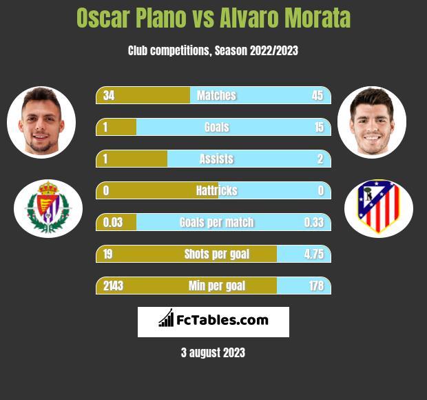 Oscar Plano vs Alvaro Morata h2h player stats