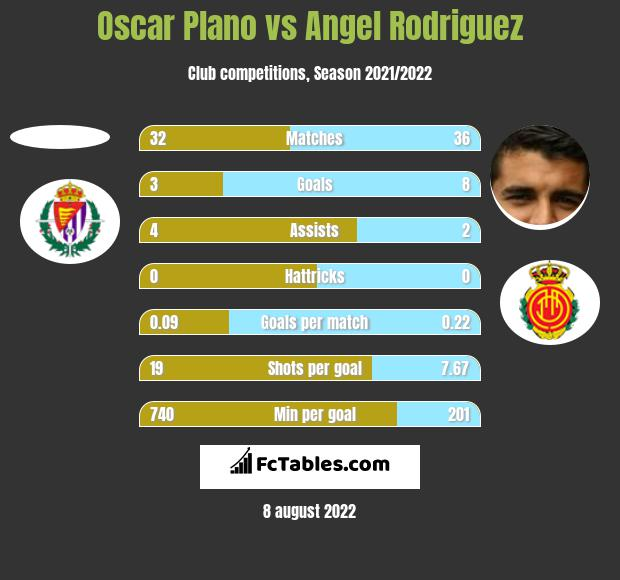Oscar Plano vs Angel Rodriguez h2h player stats