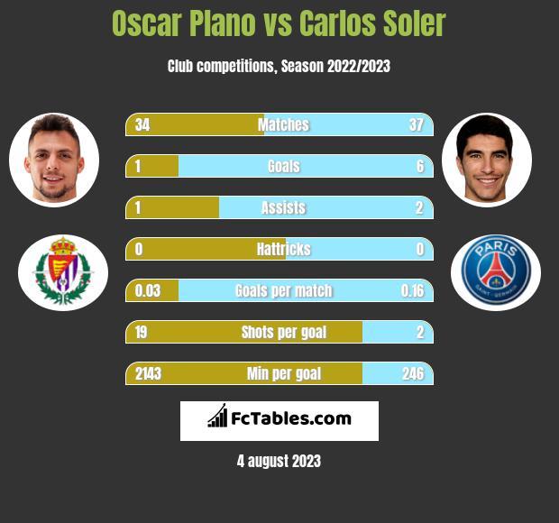 Oscar Plano vs Carlos Soler h2h player stats