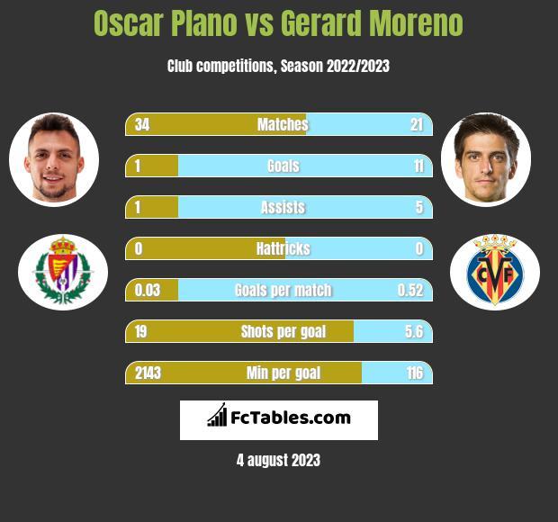 Oscar Plano vs Gerard Moreno h2h player stats