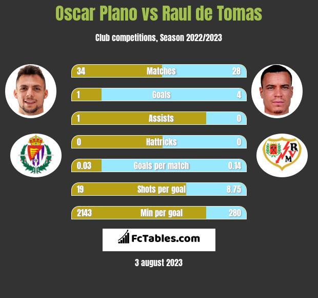 Oscar Plano vs Raul de Tomas h2h player stats