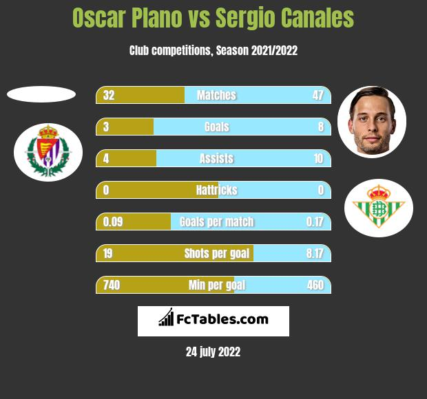 Oscar Plano vs Sergio Canales h2h player stats