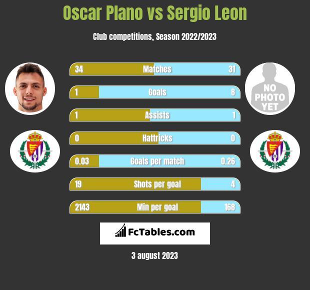 Oscar Plano vs Sergio Leon h2h player stats