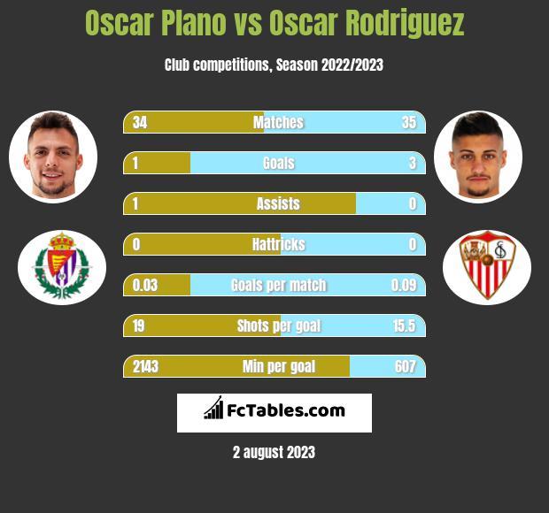 Oscar Plano vs Oscar Rodriguez h2h player stats
