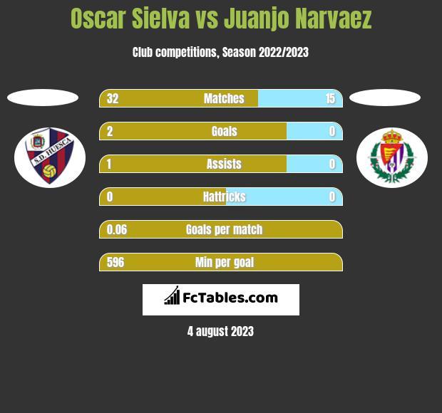 Oscar Sielva vs Juanjo Narvaez h2h player stats