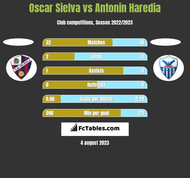 Oscar Sielva vs Antonin Haredia h2h player stats