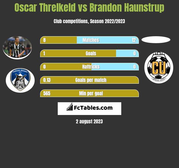 Oscar Threlkeld vs Brandon Haunstrup infographic