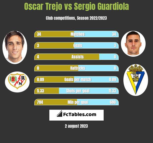 Oscar Trejo vs Sergio Guardiola h2h player stats