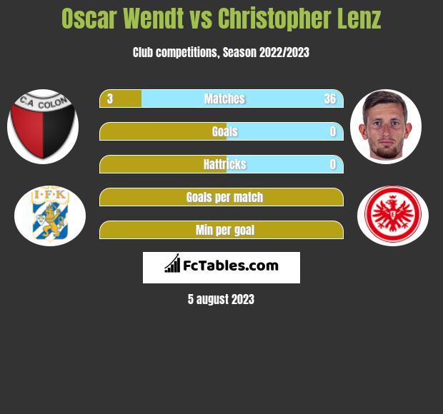 Oscar Wendt vs Christopher Lenz infographic