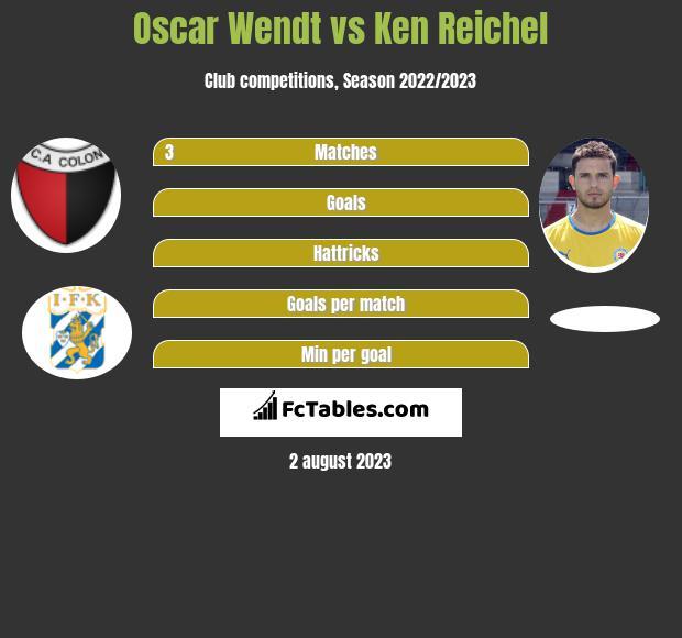 Oscar Wendt vs Ken Reichel infographic