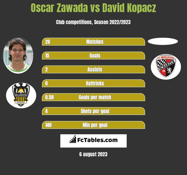 Oscar Zawada vs David Kopacz infographic